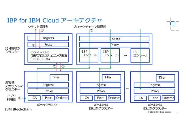 47 IBP for IBM Cloud アーキテクチャ IBM管理の クラスター お客様 アカウントの クラスター Cloud wizard (IBPプロビジョニング画⾯ コントロール) IBP コンソール IBP コンソール Tiller ...