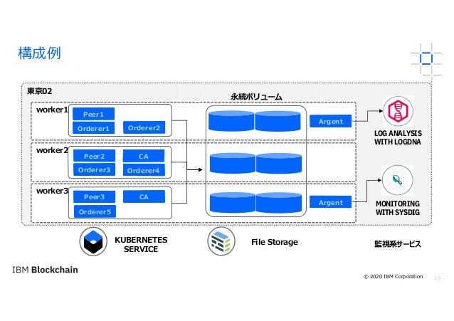 49 構成例 東京02 worker1 worker2 worker3 File StorageKUBERNETES SERVICE Peer1 Peer2 CA CAPeer3 Orderer2Orderer1 Orderer3 LOG AN...