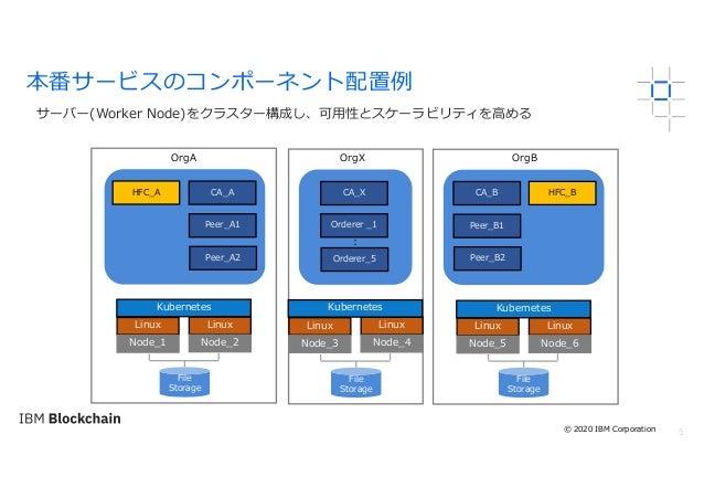 5 サーバー(Worker Node)をクラスター構成し、可⽤性とスケーラビリティを⾼める 本番サービスのコンポーネント配置例 OrgA OrgX OrgB Linux Node_4 Linux Node_3 Linux Node_2 Linu...