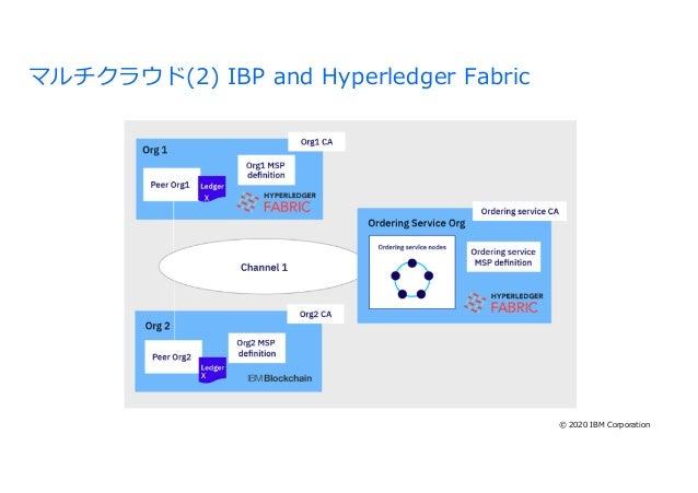 53 マルチクラウド(2) IBP and Hyperledger Fabric © 2020 IBM Corporation