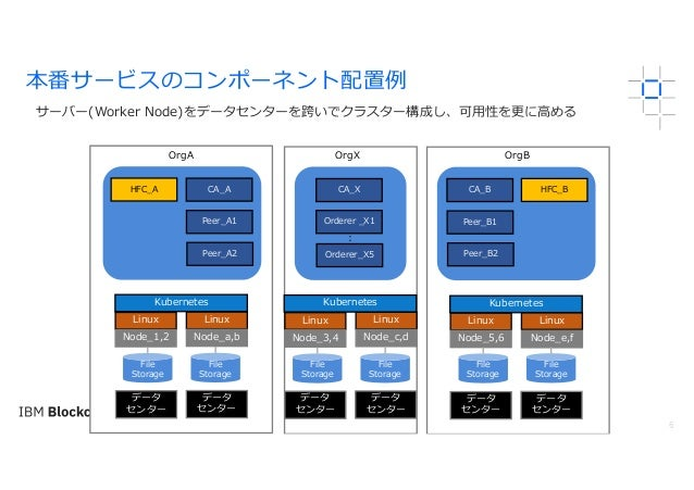 6 サーバー(Worker Node)をデータセンターを跨いでクラスター構成し、可⽤性を更に⾼める 本番サービスのコンポーネント配置例 Peer_A1 HFC_A Peer_A2 CA_A Orderer _X1 CA_X Peer_B1 HF...
