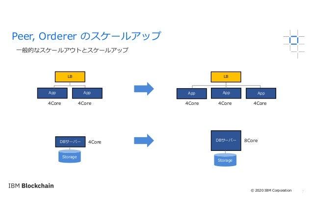 7 ⼀般的なスケールアウトとスケールアップ Peer, Orderer のスケールアップ App Storage LB App App LB AppApp DBサーバー 4Core 4Core 4Core 4Core 4Core Storage...