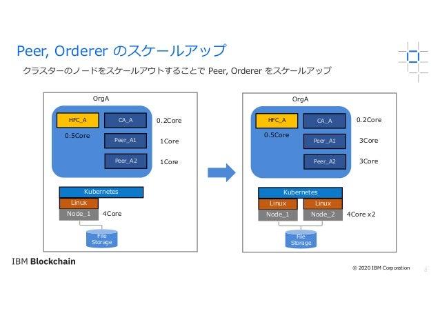 8 クラスターのノードをスケールアウトすることで Peer, Orderer をスケールアップ Peer, Orderer のスケールアップ OrgA Linux Node_1 Kubernetes File Storage Peer_A1 H...