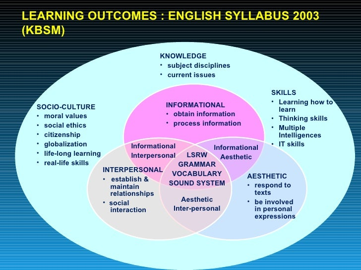 the literature in english component Commissioned literature reviews in french, german, spanish, and english: the  last of  component of adult learning but few link this to the notion of formative.
