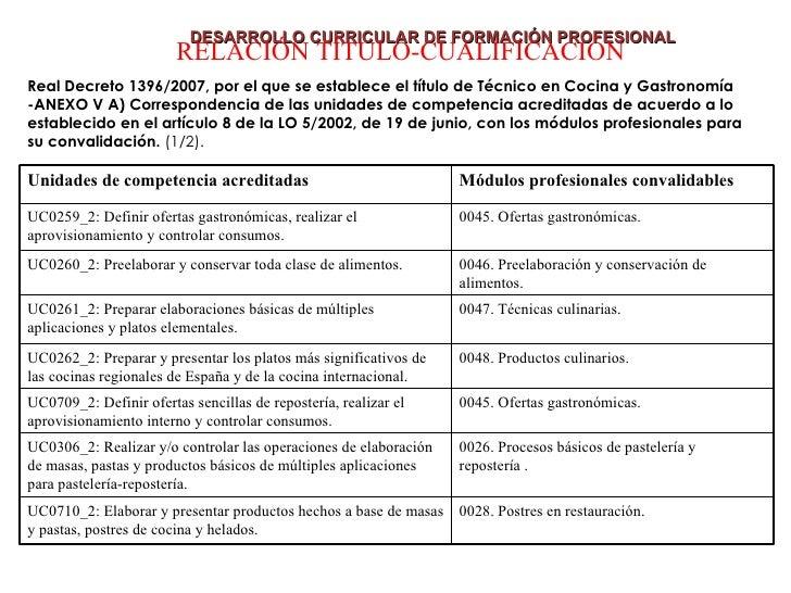 Formacion Profesional Cocina | El Desarrollo Curricular De La Formacion Profesional