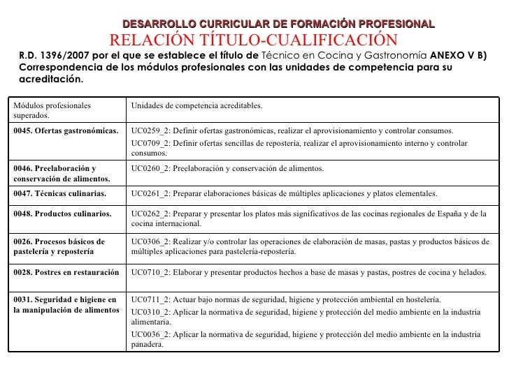 El Desarrollo Curricular De La Formacion Profesional