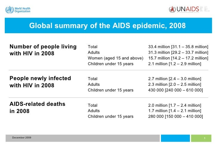 Global summary of the AIDS epidemic, 2008   Total 33.4 million [31.1 – 35.8 million] Adults 31.3 million [29.2 – 33.7 mill...