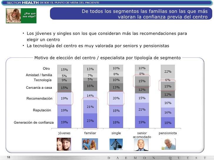Generación de confianza Reputación Cercanía a casa Tecnología Amistad / familia Otro Recomendación Motivo de elección del ...