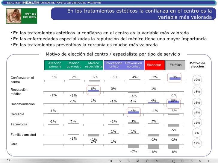 En los tratamientos estéticos la confianza en el centro es la variable más valorada <ul><li>En los tratamientos estéticos ...