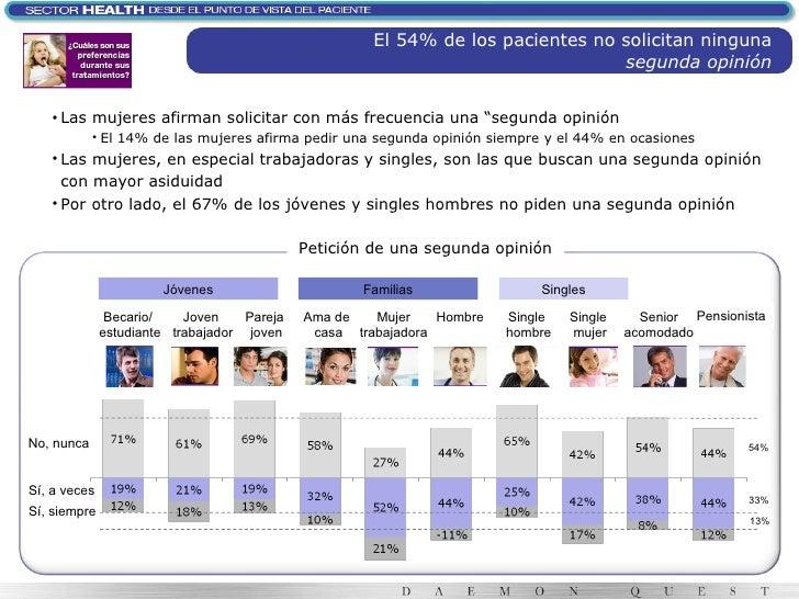 El 54% de los pacientes no solicitan ninguna  segunda opinión <ul><li>Las mujeres afirman solicitar con más frecuencia una...