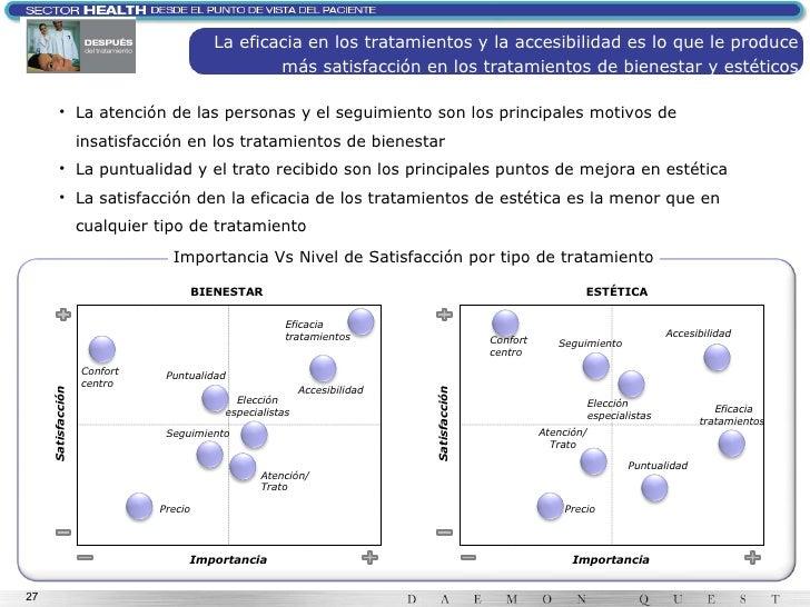 Importancia Vs Nivel de Satisfacción por tipo de tratamiento BIENESTAR ESTÉTICA Satisfacción Importancia Satisfacción Impo...
