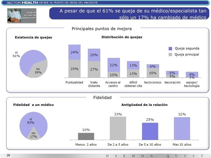 A pesar de que el 61% se queja de su médico/especialista tan sólo un 17% ha cambiado de médico Fidelidad  Fidelidad  a un ...
