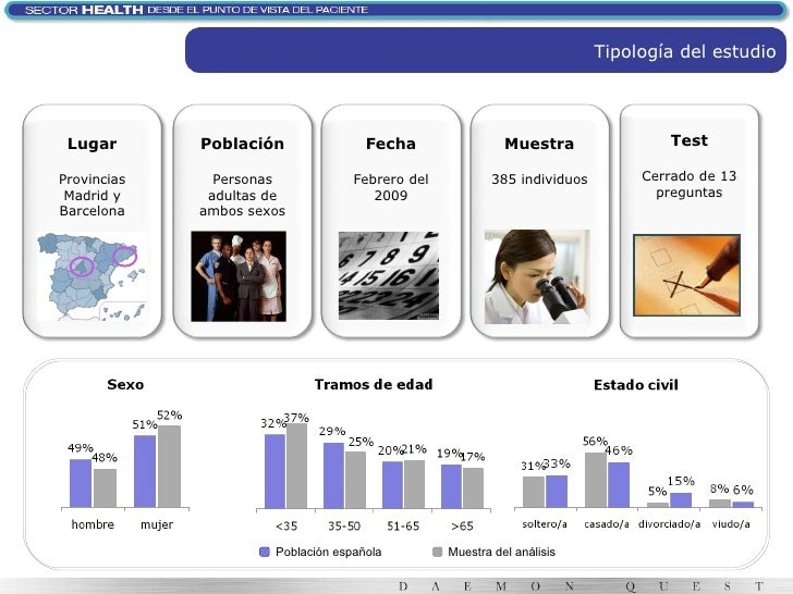 Tipología del estudio Muestra del análisis Población española Lugar Provincias Madrid y Barcelona Fecha Febrero del 2009 M...