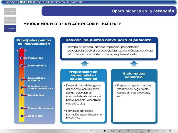 MEJORA MODELO DE RELACIÓN CON EL PACIENTE Captación Desarrollo Fidelización Oportunidades en la  retención