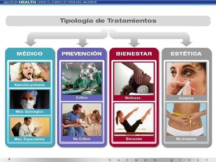 Atención primaria Méd. Quirúrgico Méd. Especialista No Crítico Crítico Wellness Invasivo No invasivo Bienestar
