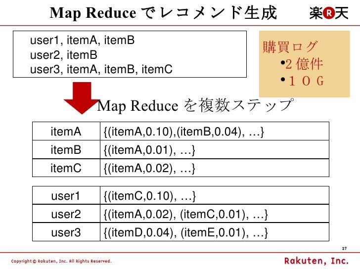 Map Reduce でレコメンド生成 itemA {(itemA,0.10),(itemB,0.04), …} itemB user1 user2 <ul><li>購買ログ </li></ul><ul><ul><li>2 億件 </li></...