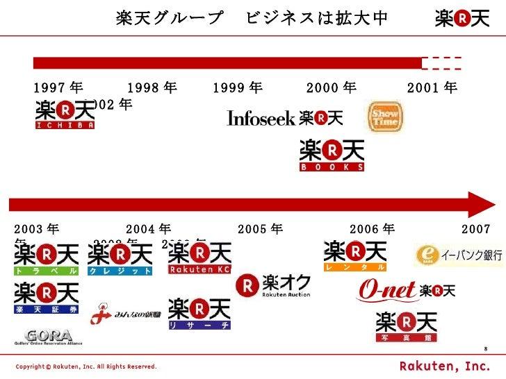 楽天グループ ビジネスは拡大中 1997 年    1998 年   1999 年    2000 年    2001 年    2002 年   2003 年      2004 年      2005 年      2006 年      ...