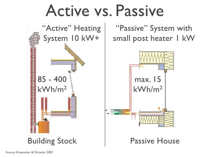2009 passive house presentation for Active solar house plans