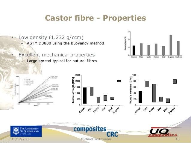 Castor fibre - Properties Low density (1.232 g/ccm) –  Excellent mechanical properties Large spread typical for natural fi...