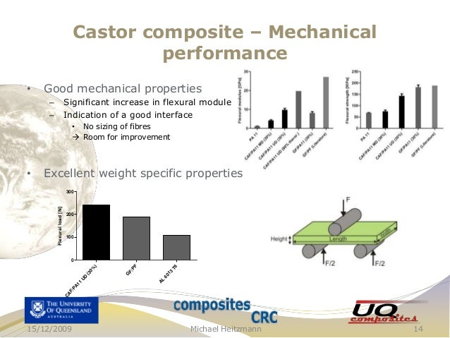 Castor composite – Mechanical performance •  Good mechanical properties Significant increase in flexural module Indication...