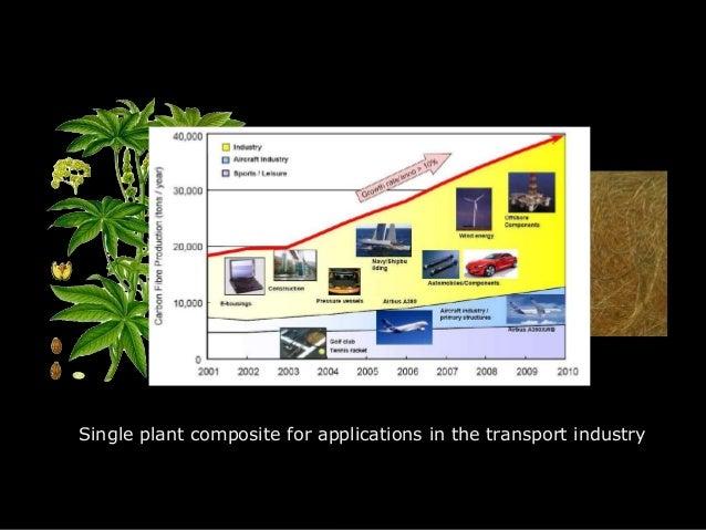Test title •  Test … Level1 –  Test Level 2 •  Test Level 3 –  Test level 4 » Test Level 5  Single plant composite for app...