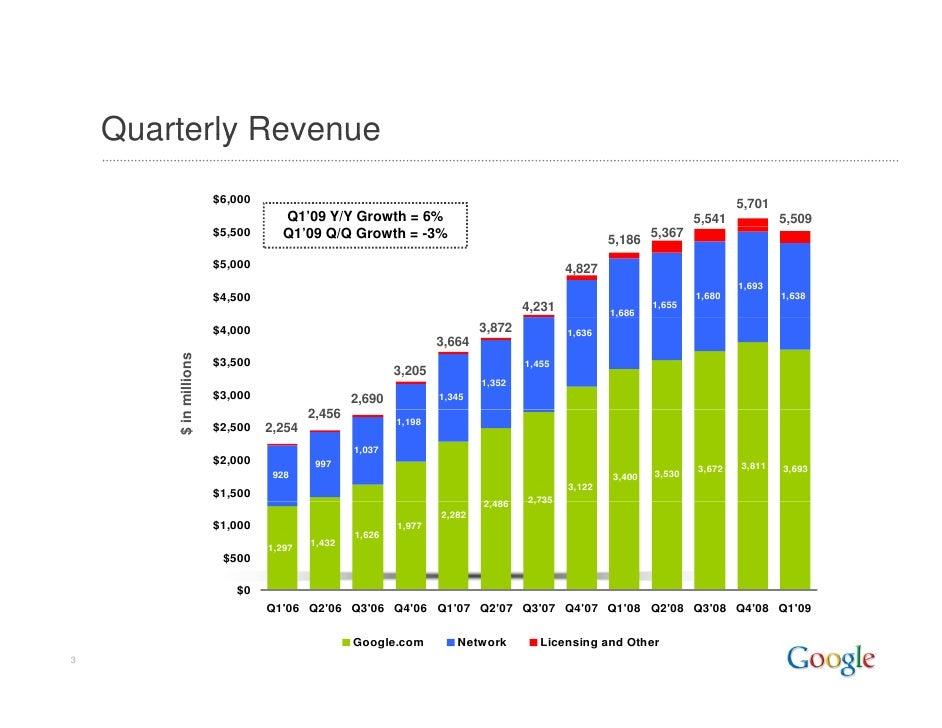2009 Q1 Google Earnings Slides Slide 3