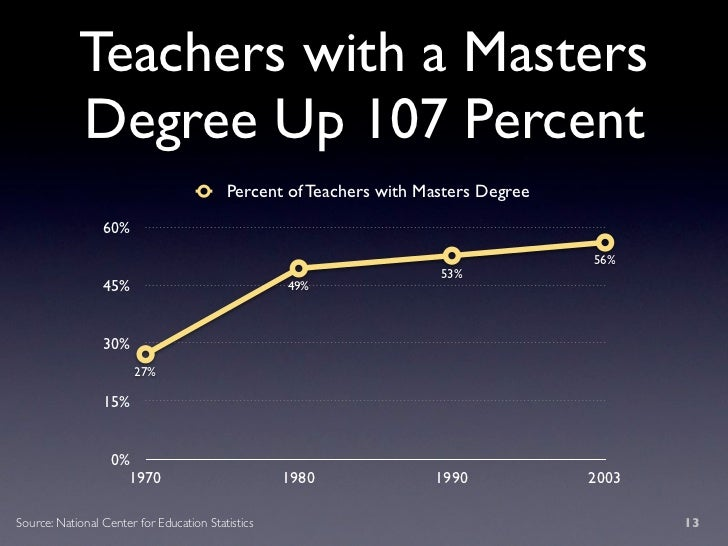 Teachers with a Masters             Degree Up 107 Percent                                           Percent of Teachers wi...