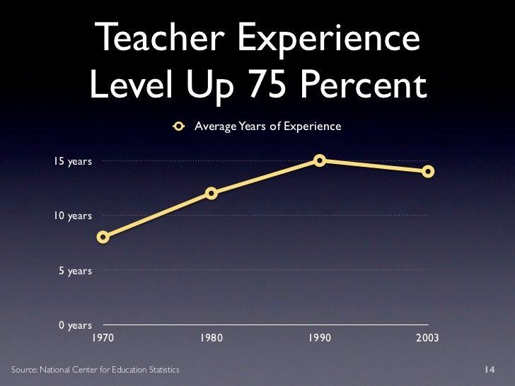 Teacher Experience                       Level Up 75 Percent                                                    Average Ye...