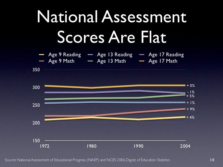 National Assessment                      Scores Are Flat                            Age 9 Reading                 Age 13 R...