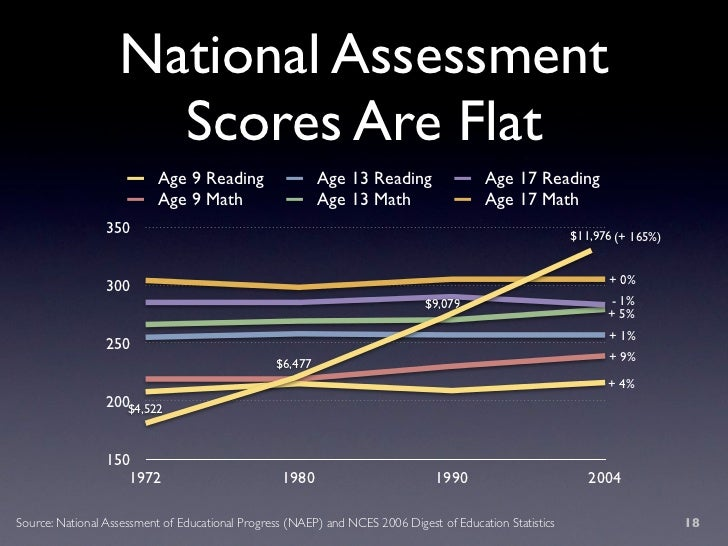National Assessment                      Scores Are Flat                            Age 9 Reading                  Age 13 ...