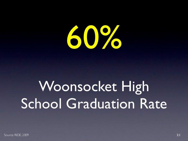 60%                Woonsocket High             School Graduation Rate Source: RIDE, 2009                   21