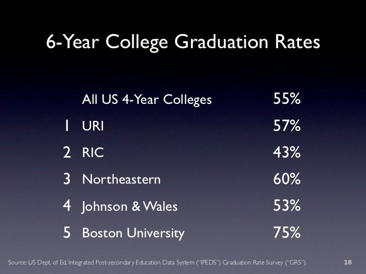 6-Year College Graduation Rates                             All US 4-Year Colleges                                        ...