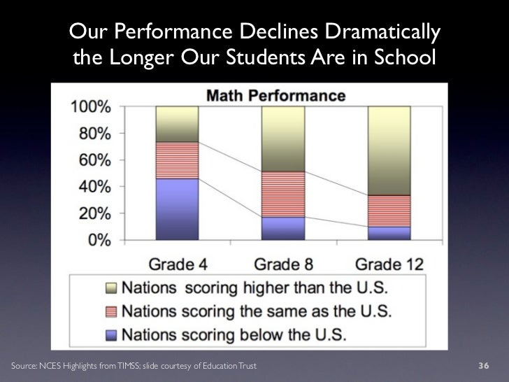 Our Performance Declines Dramatically                 the Longer Our Students Are in School     Source: NCES Highlights fr...