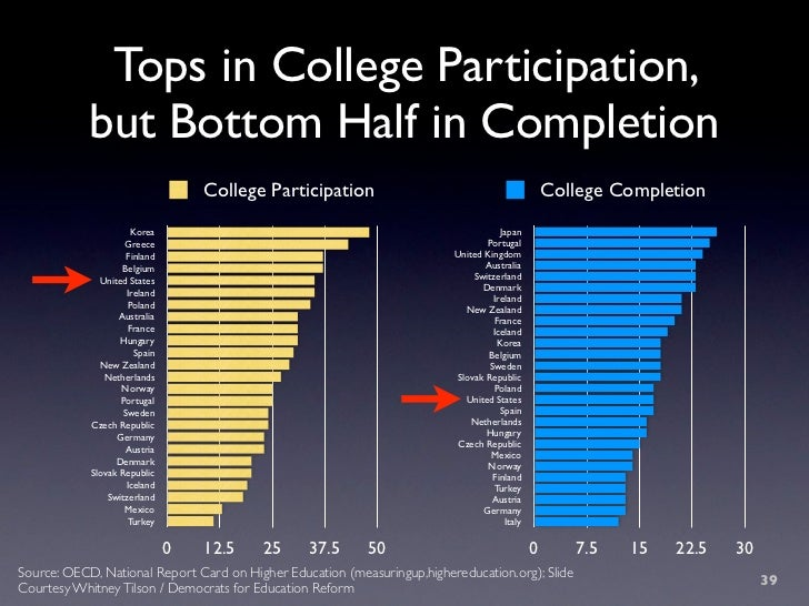 Tops in College Participation,             but Bottom Half in Completion                                     College Parti...