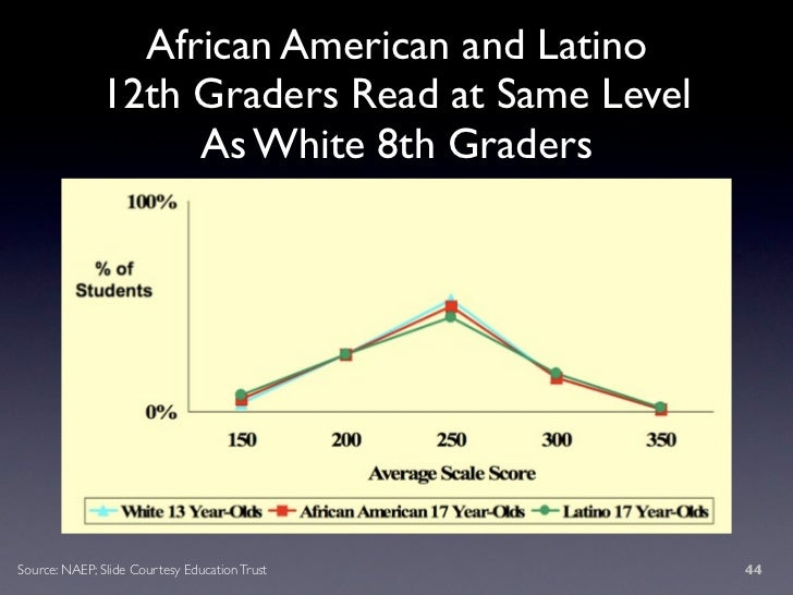 African American and Latino               12th Graders Read at Same Level                    As White 8th Graders     Sour...
