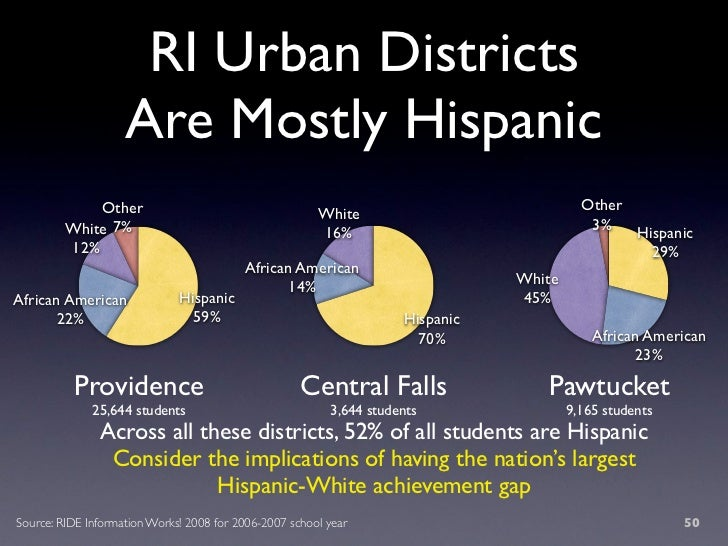 RI Urban Districts                     Are Mostly Hispanic              Other                                             ...