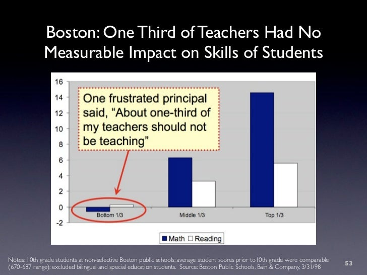Boston: One Third of Teachers Had No              Measurable Impact on Skills of Students     Notes: 10th grade students a...