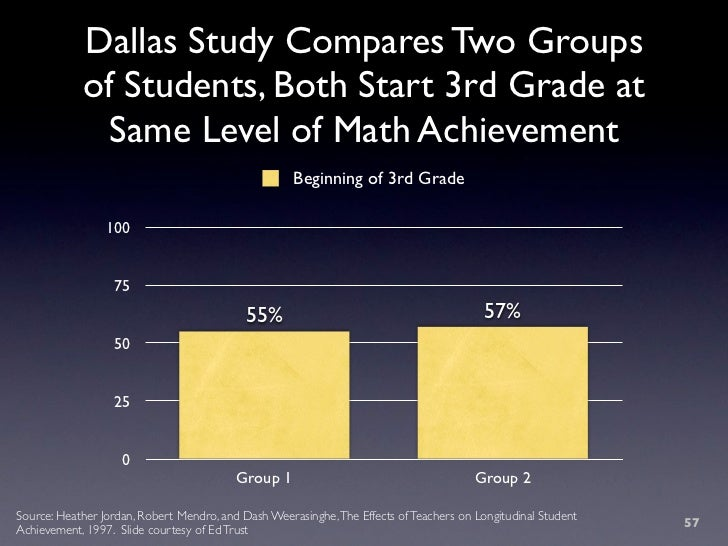 Dallas Study Compares Two Groups             of Students, Both Start 3rd Grade at               Same Level of Math Achieve...