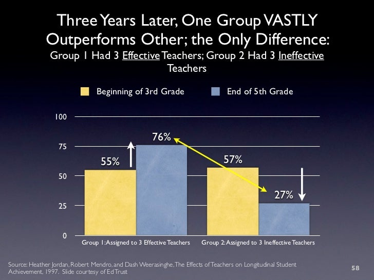 Three Years Later, One Group VASTLY              Outperforms Other; the Only Difference:                Group 1 Had 3 Effe...