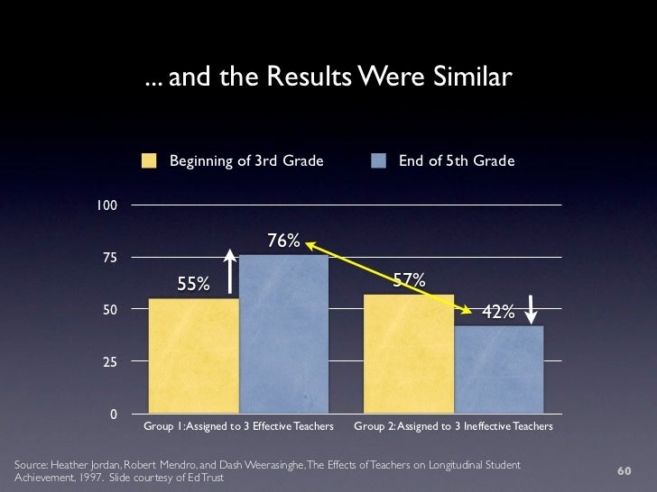 ... and the Results Were Similar                                   Beginning of 3rd Grade                           End of...
