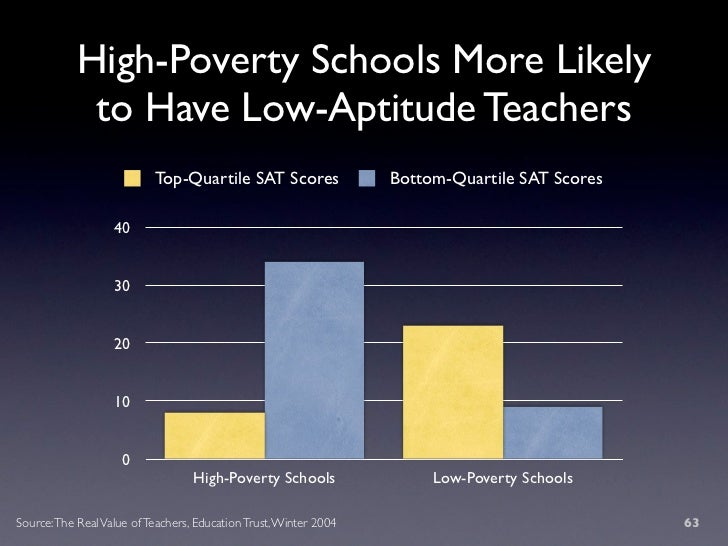 High-Poverty Schools More Likely              to Have Low-Aptitude Teachers                            Top-Quartile SAT Sc...