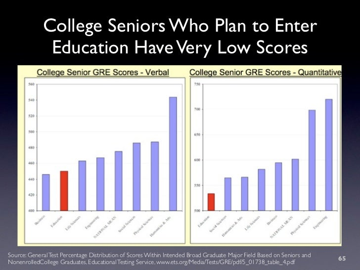 College Seniors Who Plan to Enter               Education Have Very Low Scores     Source: General Test Percentage Distrib...