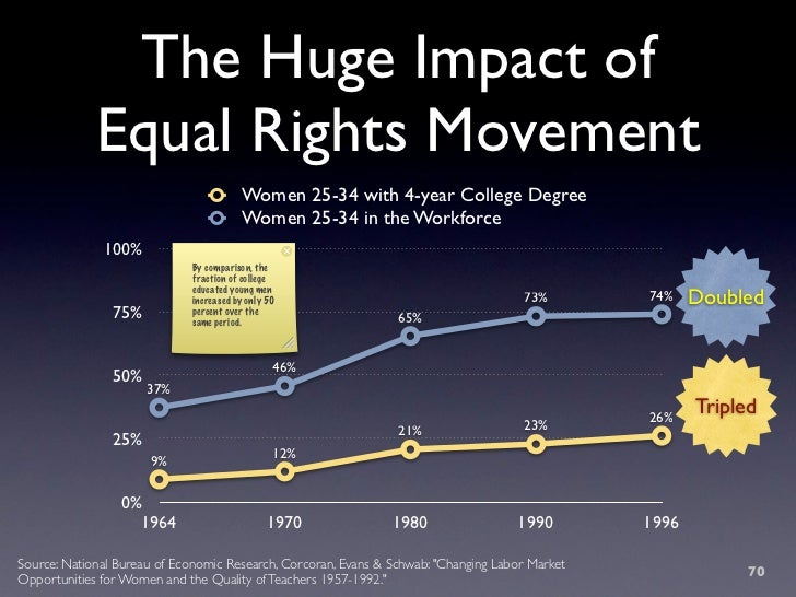 The Huge Impact of              Equal Rights Movement                                         Women 25-34 with 4-year Coll...