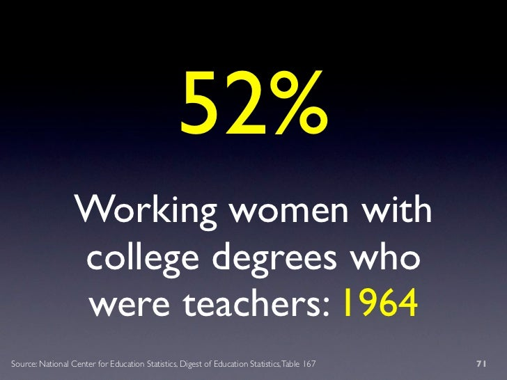 52%                   Working women with                   college degrees who                   were teachers: 1964 Sourc...