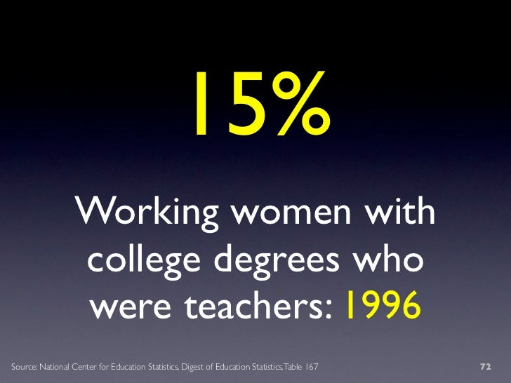 15%                   Working women with                   college degrees who                   were teachers: 1996 Sourc...