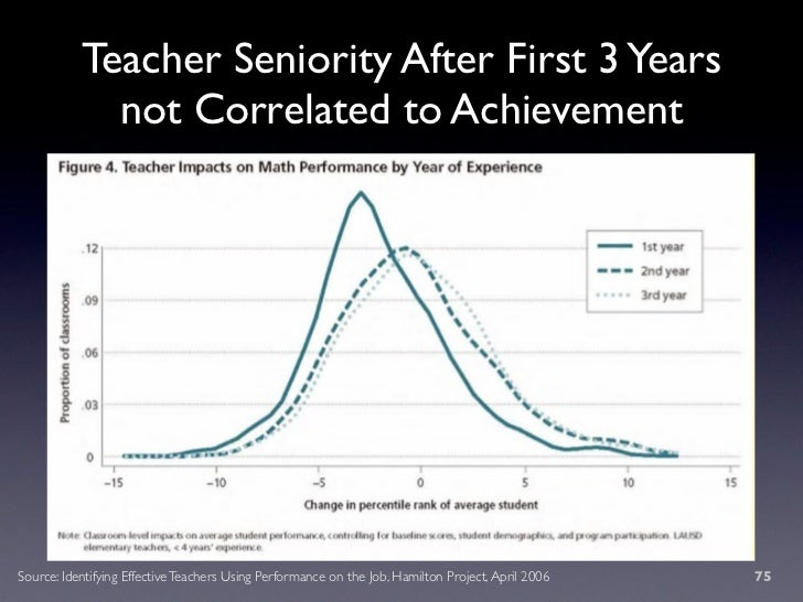 Teacher Seniority After First 3 Years              not Correlated to Achievement     Source: Identifying Effective Teacher...