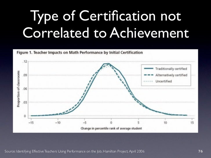 Type of Certification not             Correlated to Achievement     Source: Identifying Effective Teachers Using Performanc...