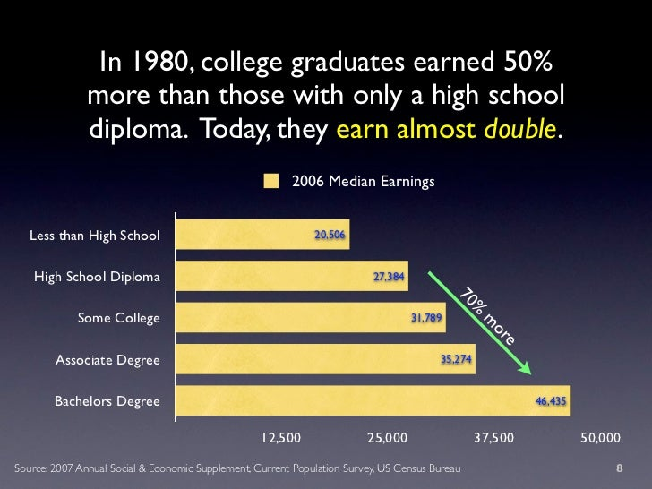 In 1980, college graduates earned 50%                more than those with only a high school                diploma. Today...