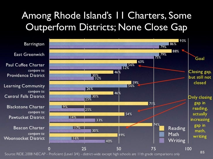 Among Rhode Island's 11 Charters, Some             Outperform Districts; None Close Gap                                   ...
