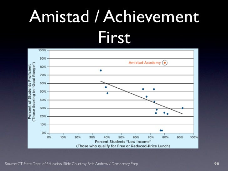 Amistad / Achievement                        First     Source: CT State Dept. of Education; Slide Courtesy Seth Andrew / D...
